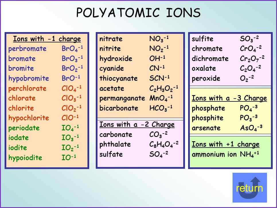 monatomic and polyatomic ions